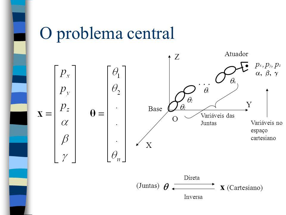 O problema central . . .  x Z px , py, pz n i 2 Y 1 O X Atuador