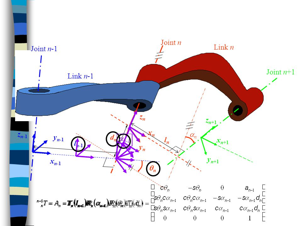 Joint n Joint n-1. Link n. Joint n+1. Link n-1. zn. xn. yn. zn+1. dn. ln. zn-1. an. yn-1.