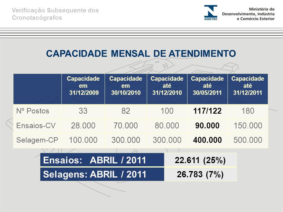 CAPACIDADE MENSAL DE ATENDIMENTO