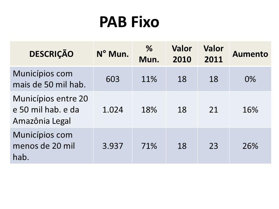 PAB Fixo DESCRIÇÃO N° Mun. % Mun. Valor 2010 Valor 2011 Aumento