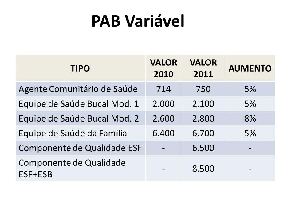 PAB Variável TIPO VALOR 2010 VALOR 2011 AUMENTO