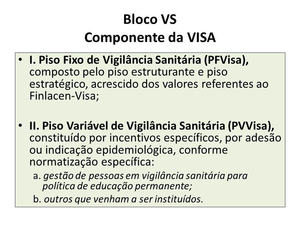 Bloco VS Componente da VISA
