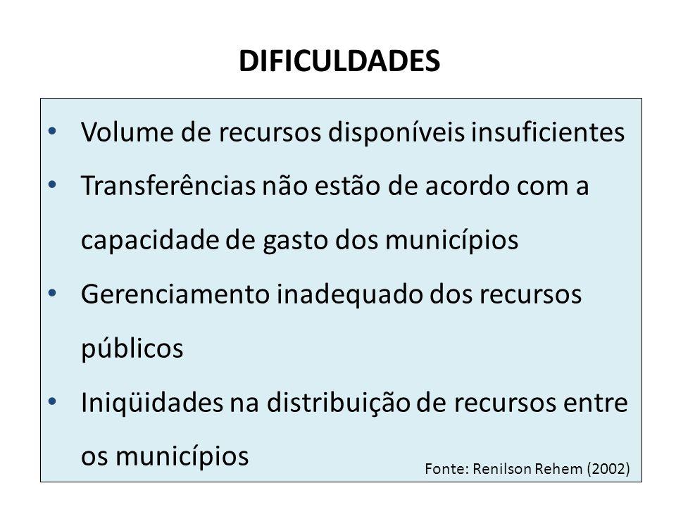 DIFICULDADES Volume de recursos disponíveis insuficientes