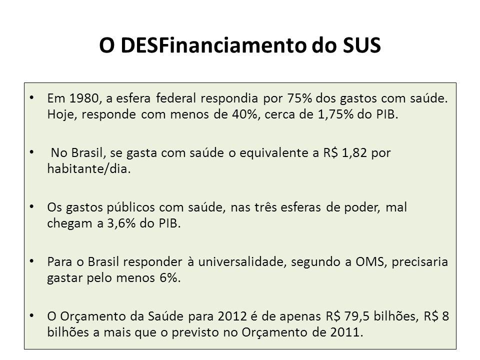 O DESFinanciamento do SUS