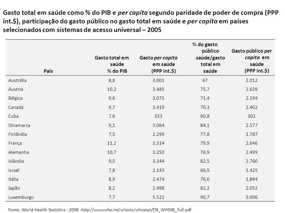 Gasto total em saúde como % do PIB e per capita segundo paridade de poder de compra (PPP int.$), participação do gasto público no gasto total em saúde e per capita em países selecionados com sistemas de acesso universal – 2005