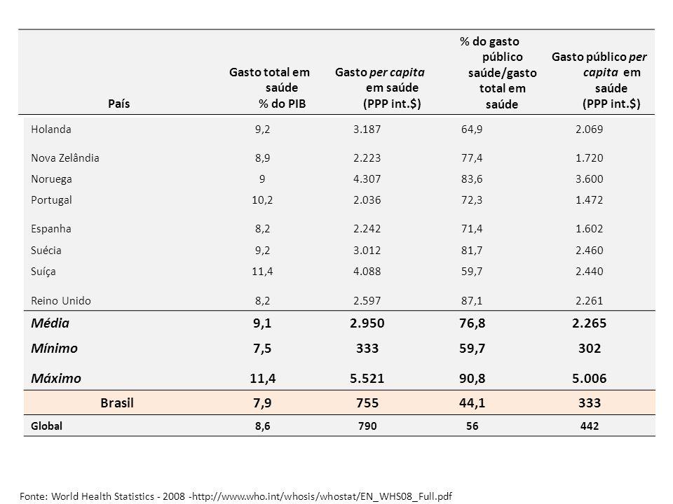 País Gasto total em saúde % do PIB. Gasto per capita em saúde (PPP int.$)