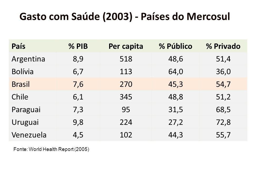 Gasto com Saúde (2003) - Países do Mercosul
