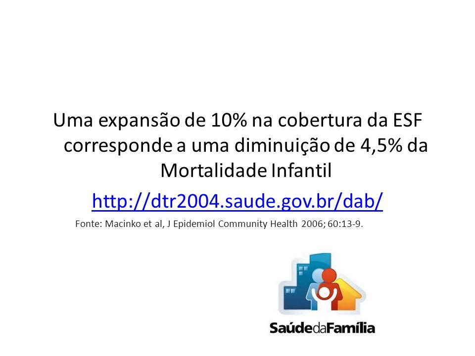Uma expansão de 10% na cobertura da ESF corresponde a uma diminuição de 4,5% da Mortalidade Infantil http://dtr2004.saude.gov.br/dab/