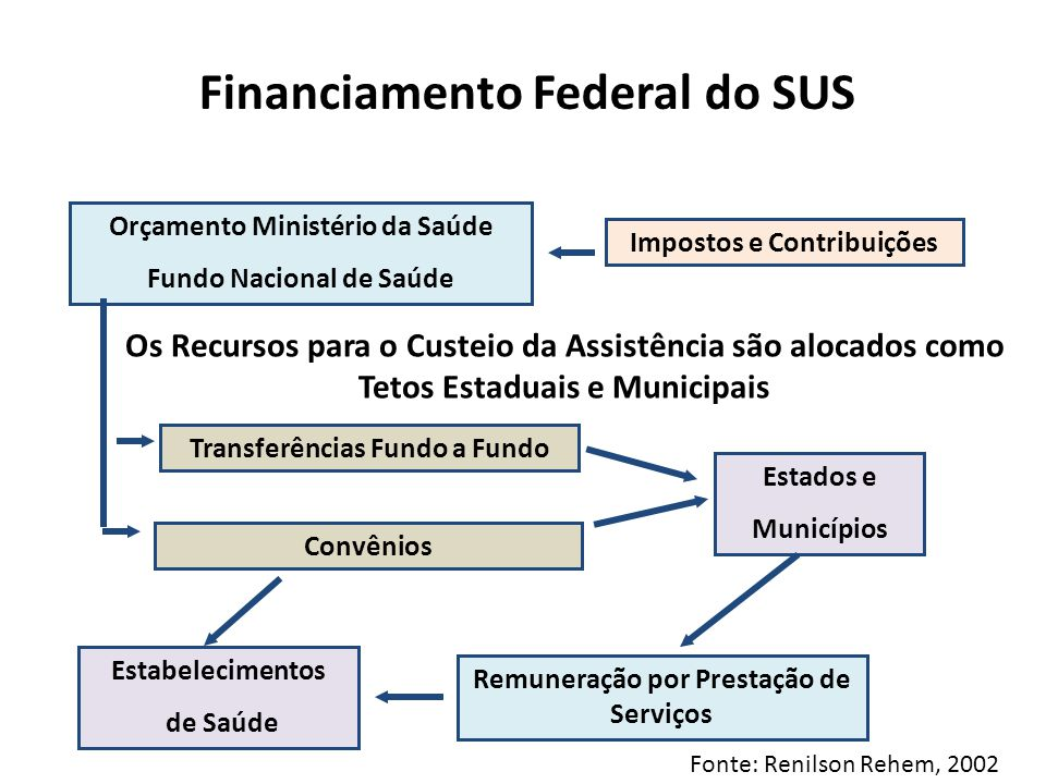 Financiamento Federal do SUS