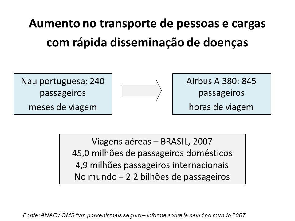 Aumento no transporte de pessoas e cargas com rápida disseminação de doenças