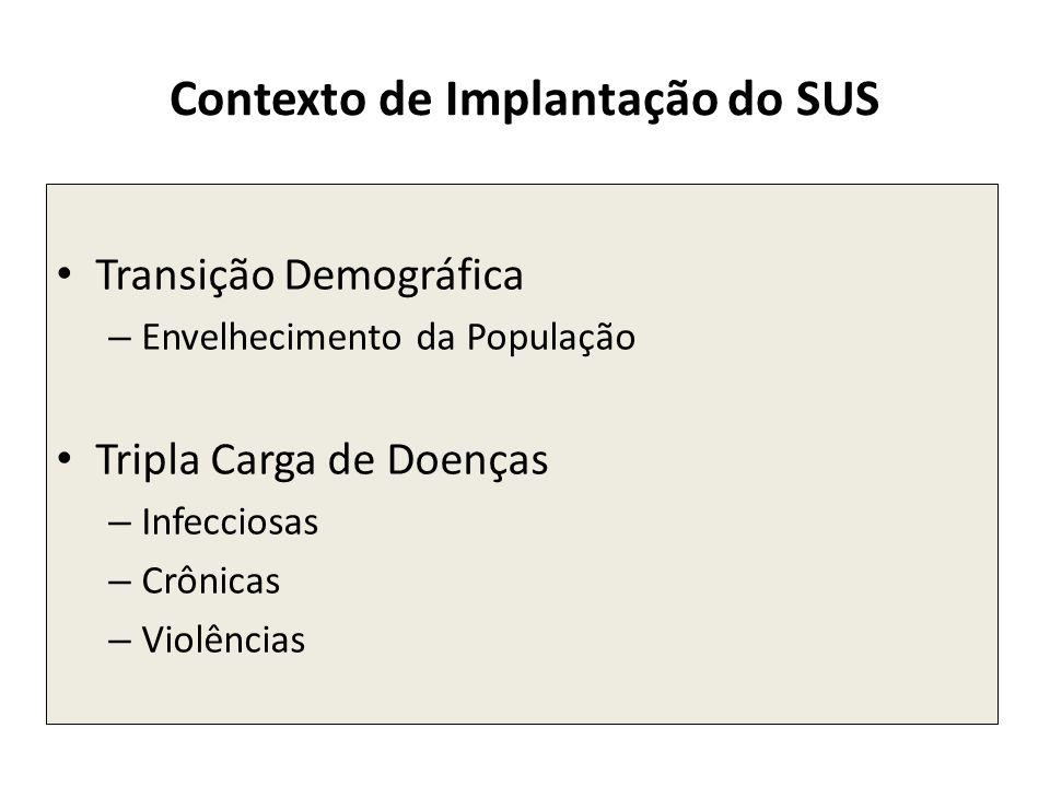 Contexto de Implantação do SUS