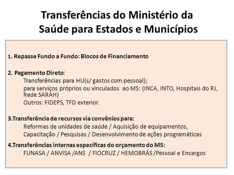 Transferências do Ministério da Saúde para Estados e Municípios