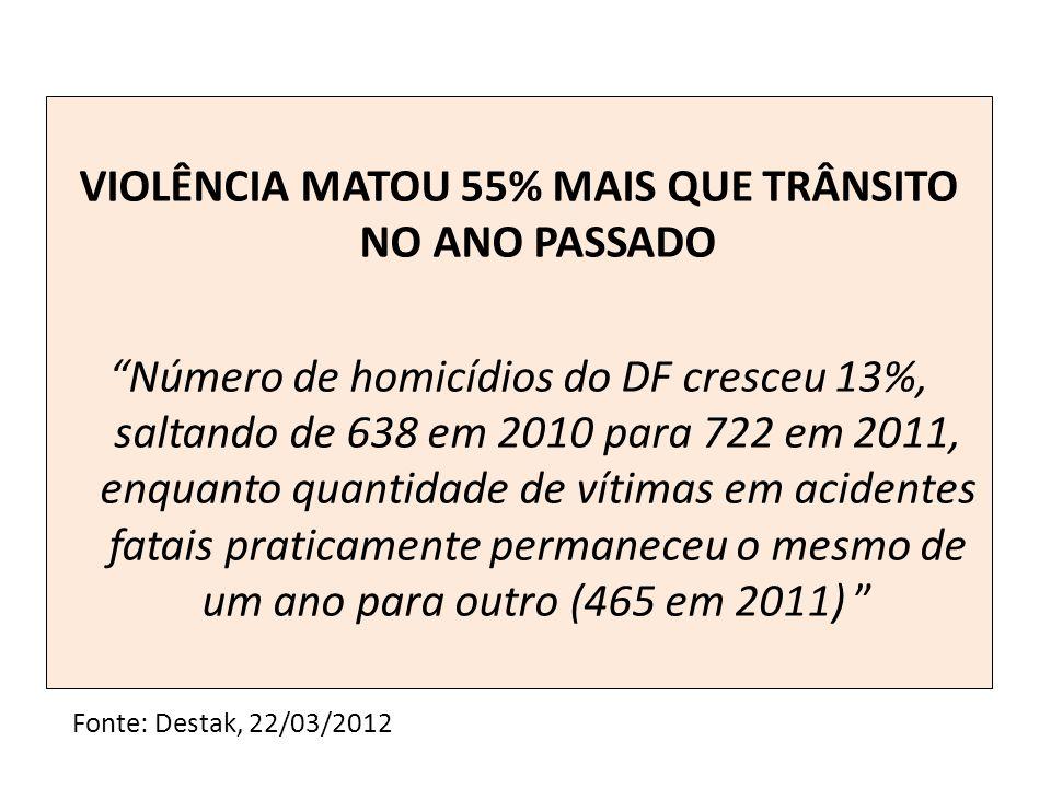 VIOLÊNCIA MATOU 55% MAIS QUE TRÂNSITO NO ANO PASSADO Número de homicídios do DF cresceu 13%, saltando de 638 em 2010 para 722 em 2011, enquanto quantidade de vítimas em acidentes fatais praticamente permaneceu o mesmo de um ano para outro (465 em 2011)