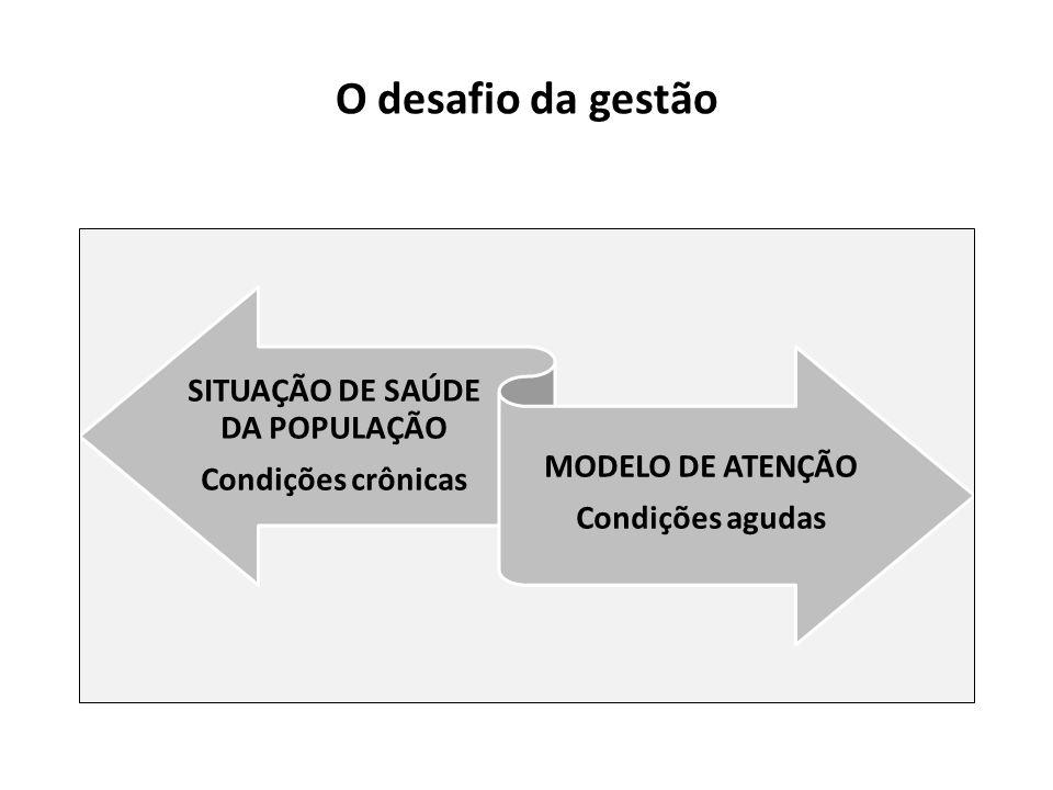 SITUAÇÃO DE SAÚDE DA POPULAÇÃO