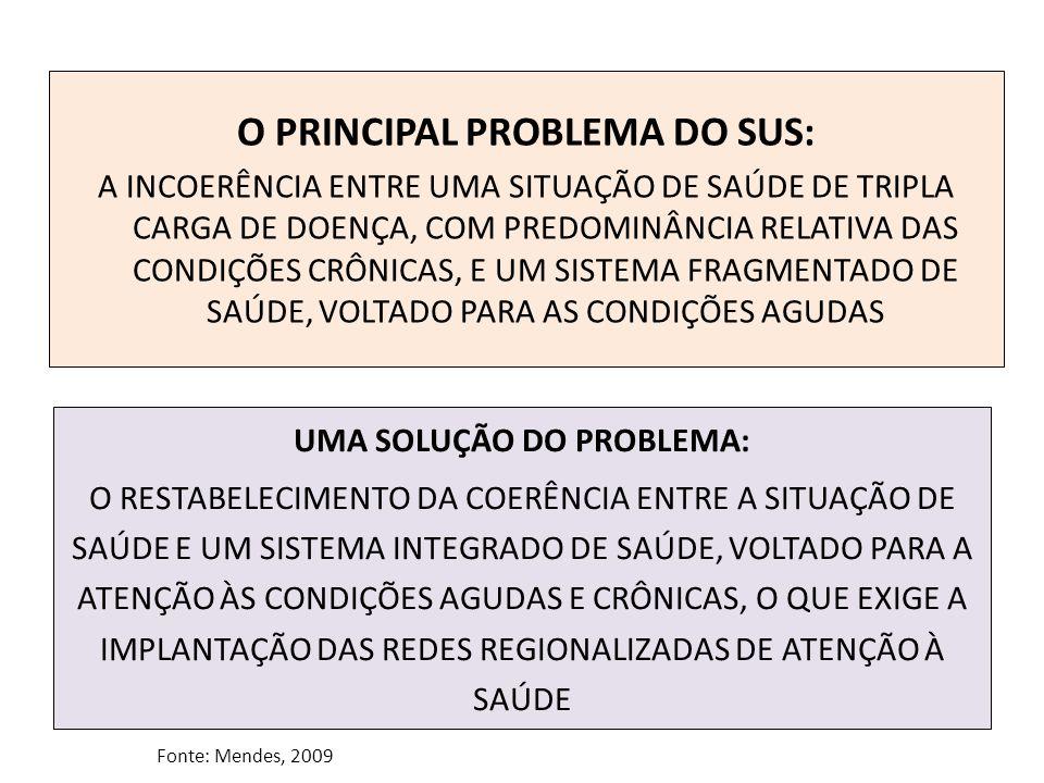 O PRINCIPAL PROBLEMA DO SUS: UMA SOLUÇÃO DO PROBLEMA: