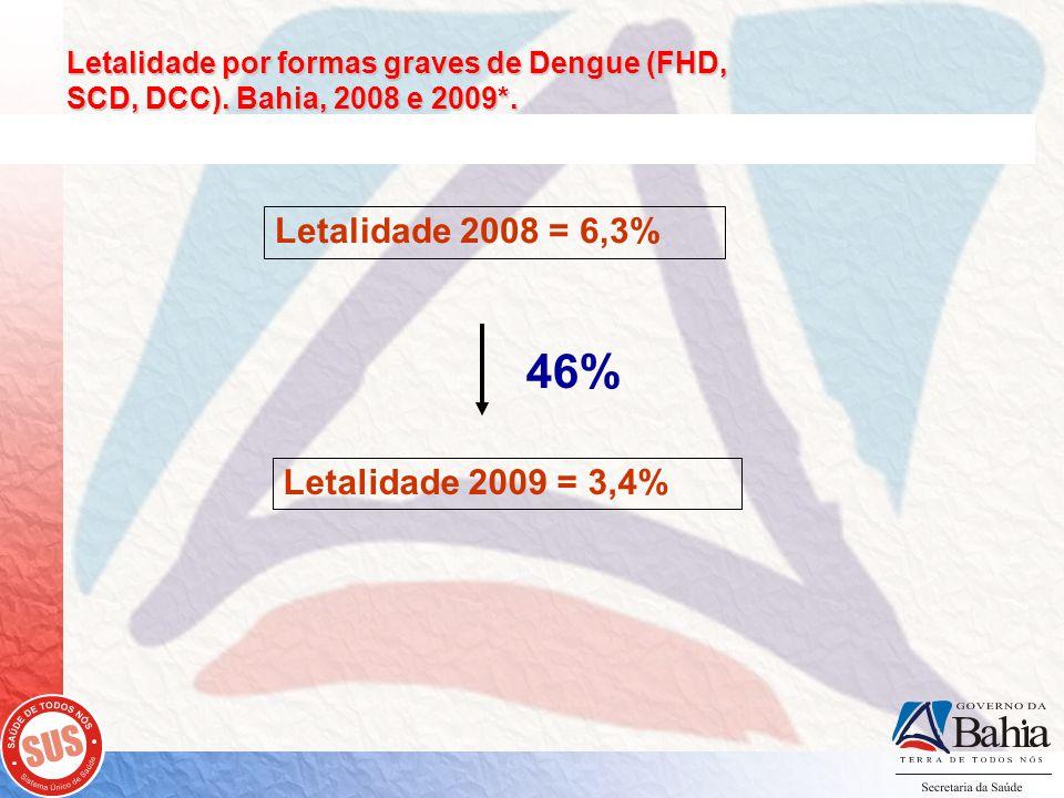 46% Letalidade 2008 = 6,3% Letalidade 2009 = 3,4%