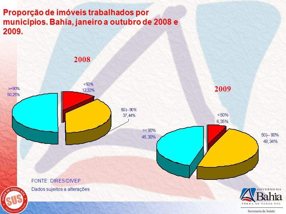 Proporção de imóveis trabalhados por municípios