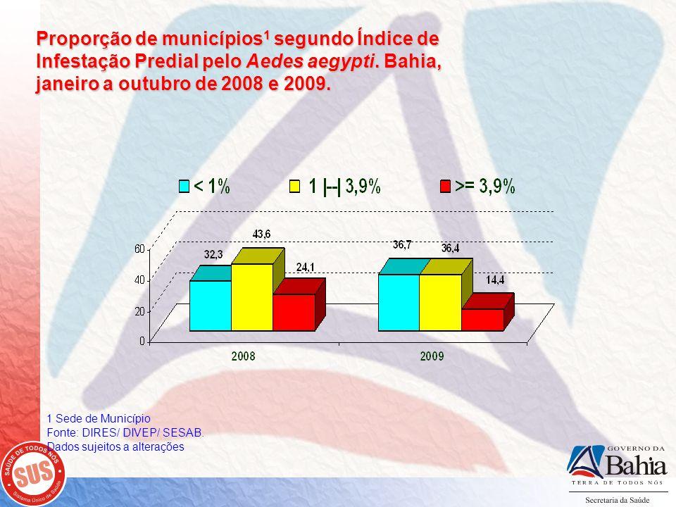 Proporção de municípios1 segundo Índice de Infestação Predial pelo Aedes aegypti. Bahia, janeiro a outubro de 2008 e 2009.