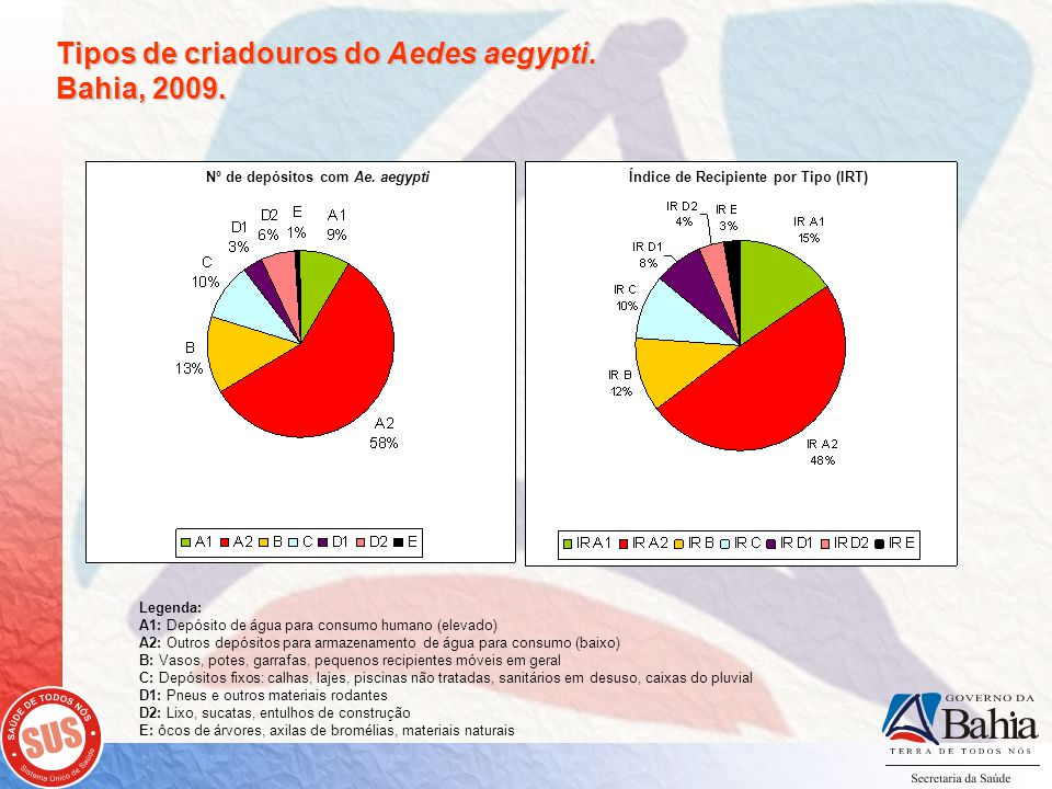 Tipos de criadouros do Aedes aegypti. Bahia, 2009.