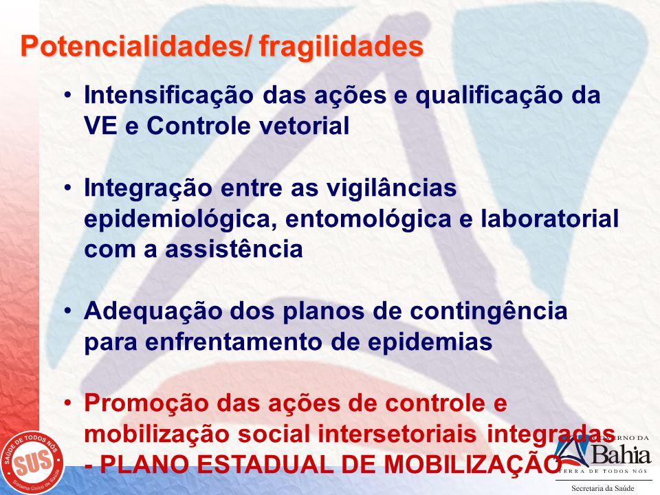 Potencialidades/ fragilidades