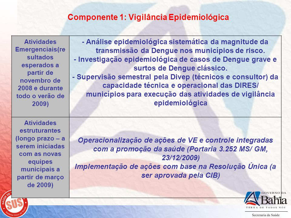 Componente 1: Vigilância Epidemiológica Atividades estruturantes