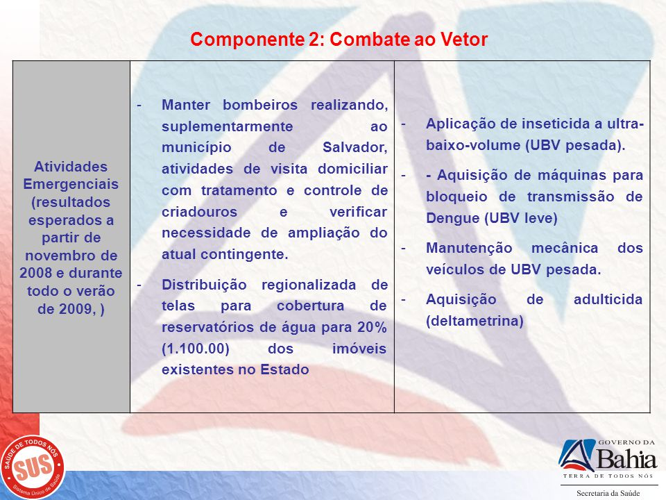 Componente 2: Combate ao Vetor