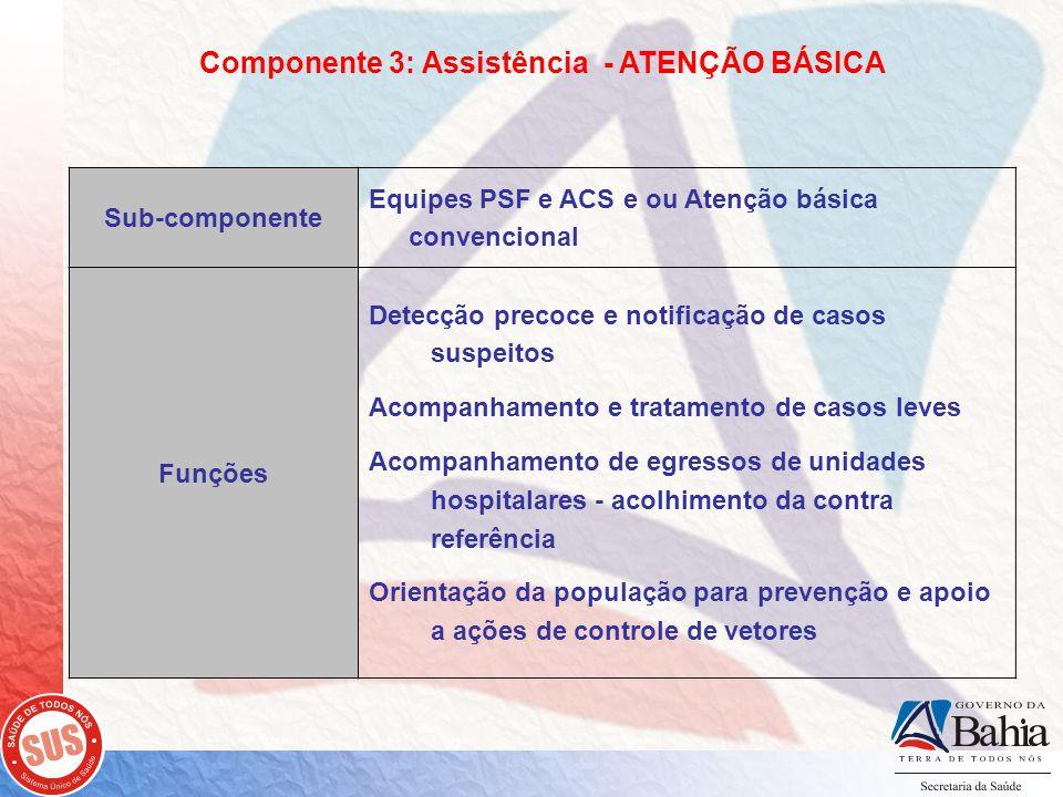 Componente 3: Assistência - ATENÇÃO BÁSICA