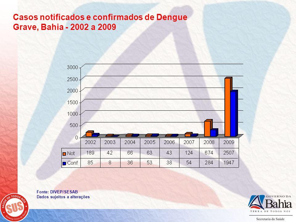 Casos notificados e confirmados de Dengue Grave, Bahia - 2002 a 2009