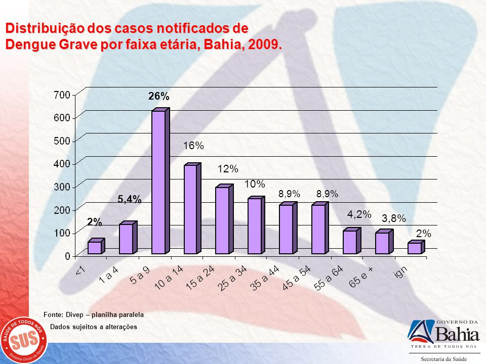 Fonte: Divep – planilha paralela Dados sujeitos a alterações