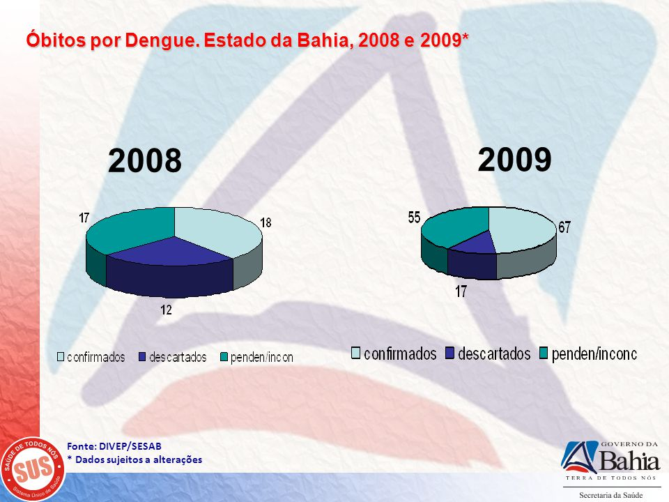 Óbitos por Dengue. Estado da Bahia, 2008 e 2009*