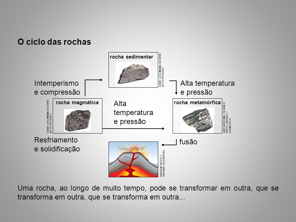 O ciclo das rochas Uma rocha, ao longo de muito tempo, pode se transformar em outra, que se transforma em outra, que se transforma em outra...