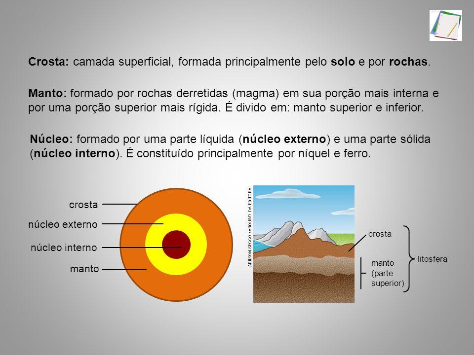 núcleo externo núcleo interno. crosta. manto.