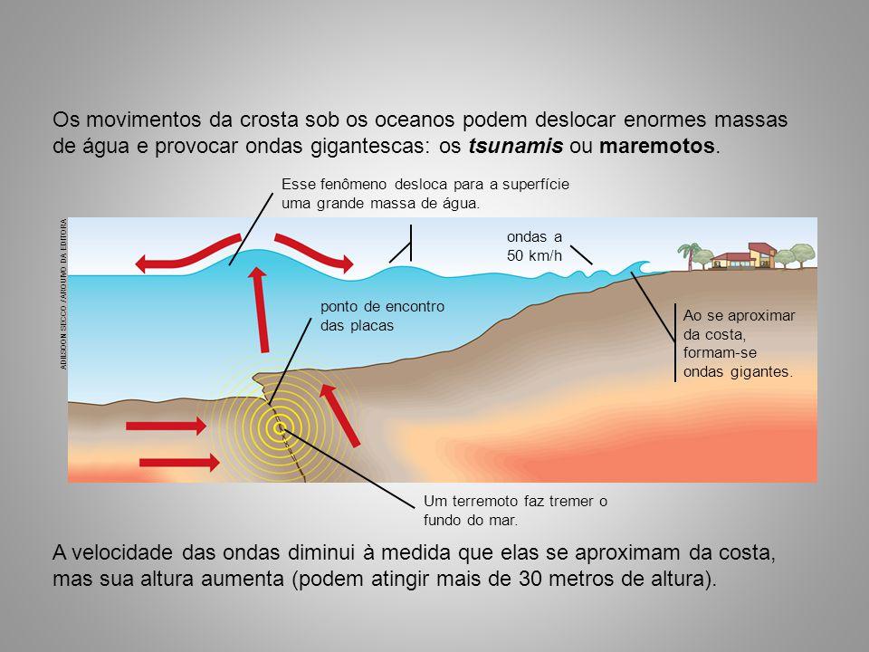 A velocidade das ondas diminui à medida que elas se aproximam da costa, mas sua altura aumenta (podem atingir mais de 30 metros de altura).