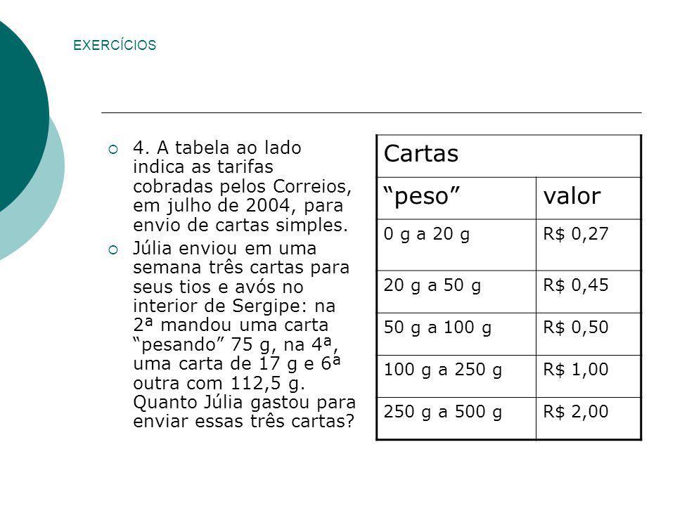 EXERCÍCIOS 4. A tabela ao lado indica as tarifas cobradas pelos Correios, em julho de 2004, para envio de cartas simples.