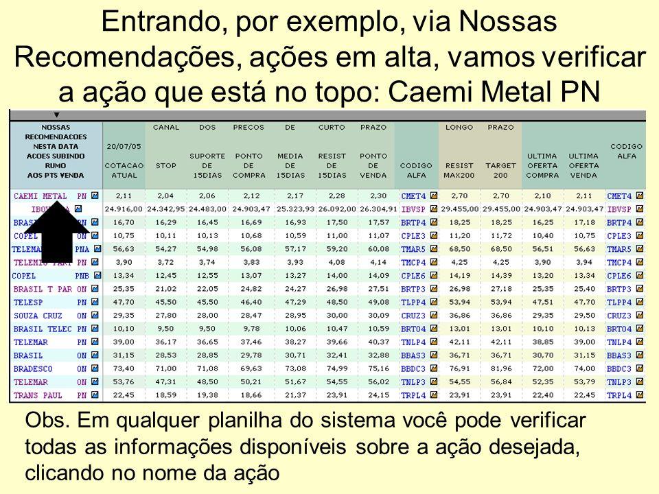 Entrando, por exemplo, via Nossas Recomendações, ações em alta, vamos verificar a ação que está no topo: Caemi Metal PN
