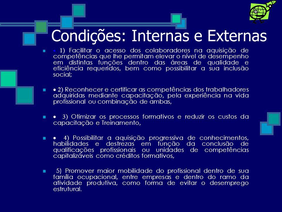 Condições: Internas e Externas