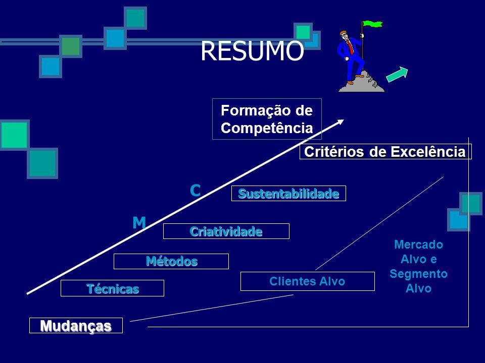 Critérios de Excelência Mercado Alvo e Segmento Alvo