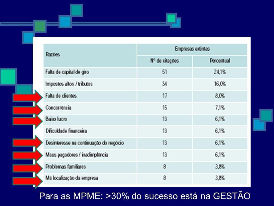 Para as MPME: >30% do sucesso está na GESTÃO