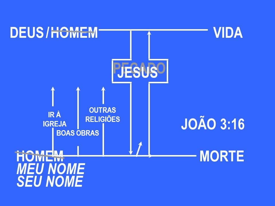 DEUS / HOMEM VIDA PECADO JESUS JOÃO 3:16 HOMEM MORTE MEU NOME SEU NOME