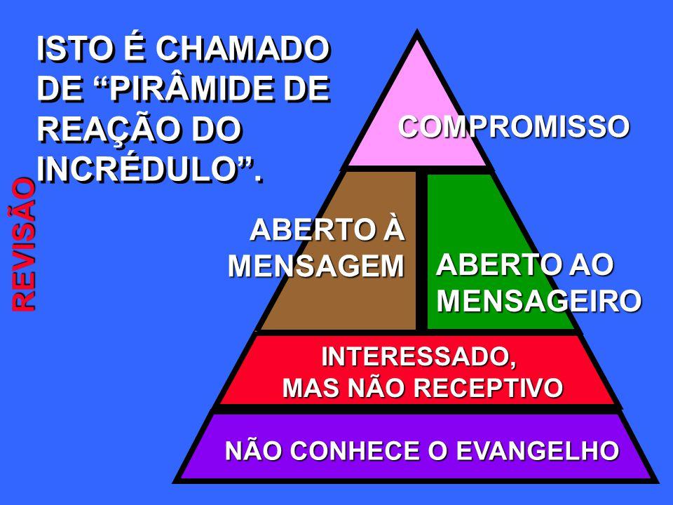 ISTO É CHAMADO DE PIRÂMIDE DE REAÇÃO DO INCRÉDULO . COMPROMISSO