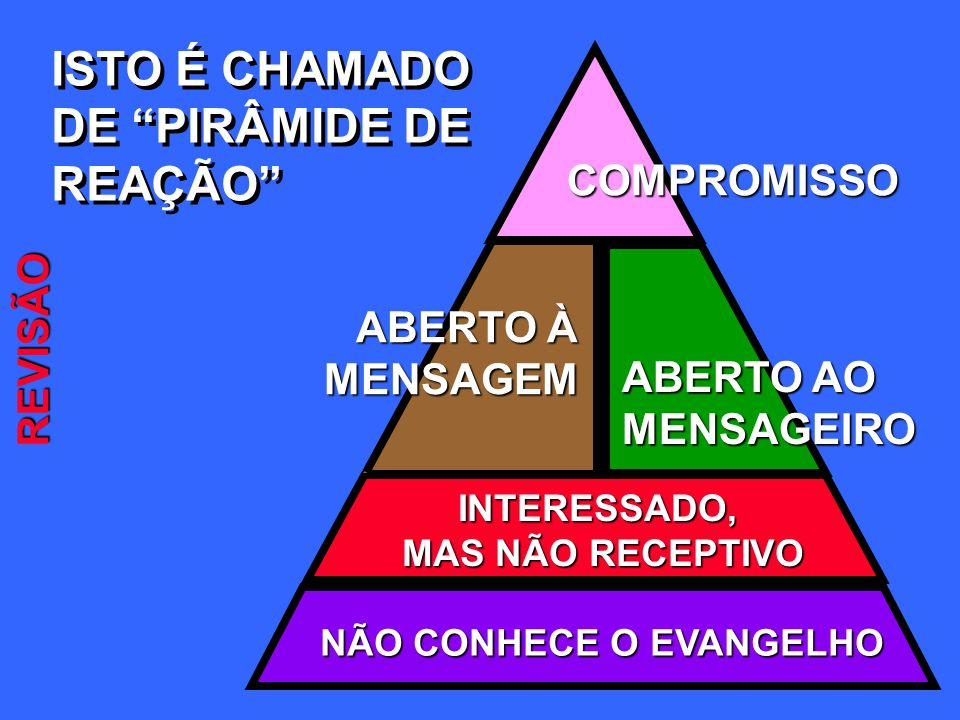 ISTO É CHAMADO DE PIRÂMIDE DE REAÇÃO COMPROMISSO REVISÃO
