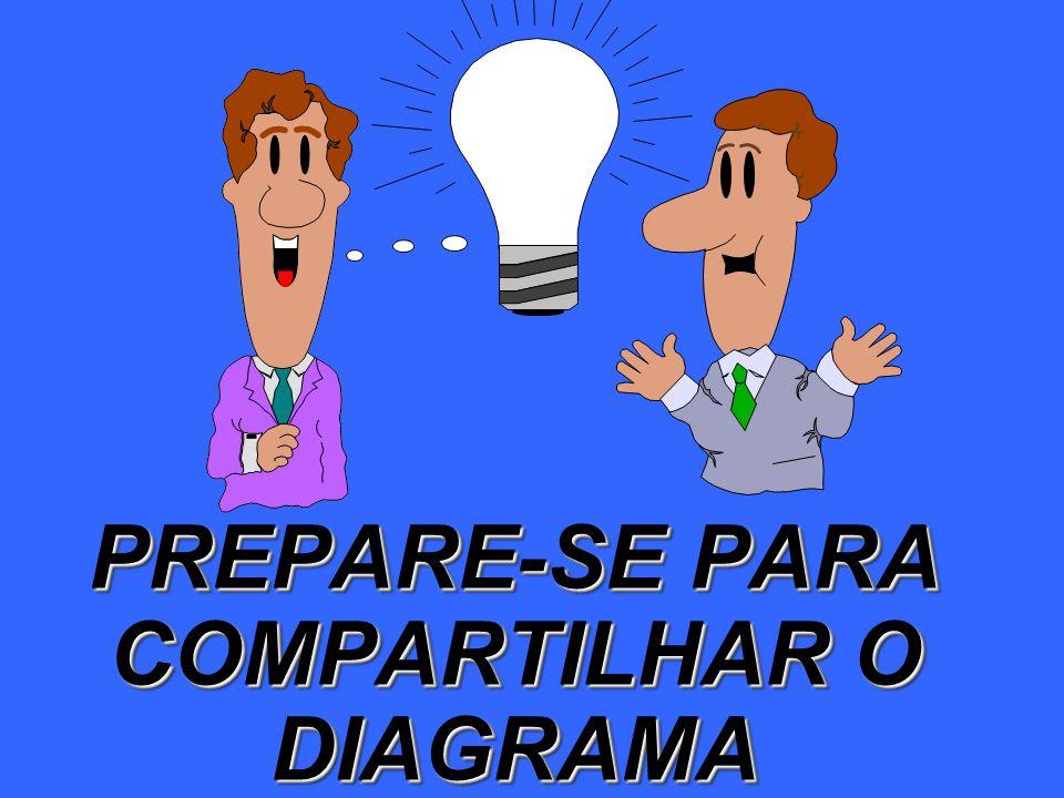 PREPARE-SE PARA COMPARTILHAR O DIAGRAMA