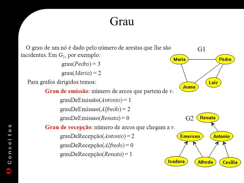 Grau O grau de um nó é dado pelo número de arestas que lhe são incidentes. Em G1, por exemplo: grau(Pedro) = 3.