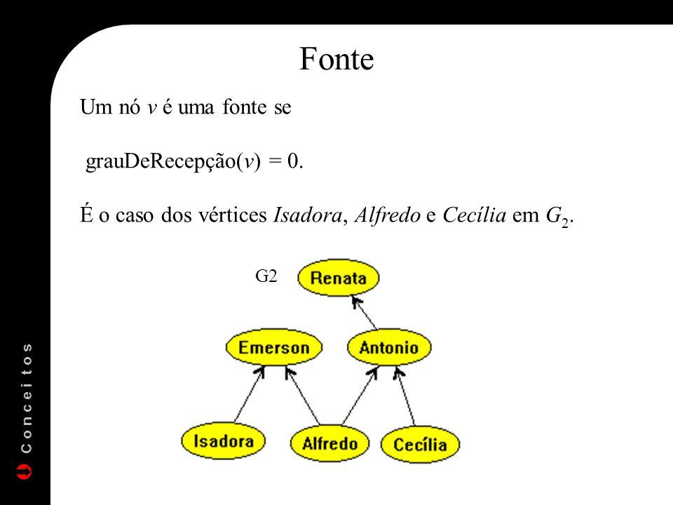 Fonte Um nó v é uma fonte se grauDeRecepção(v) = 0.