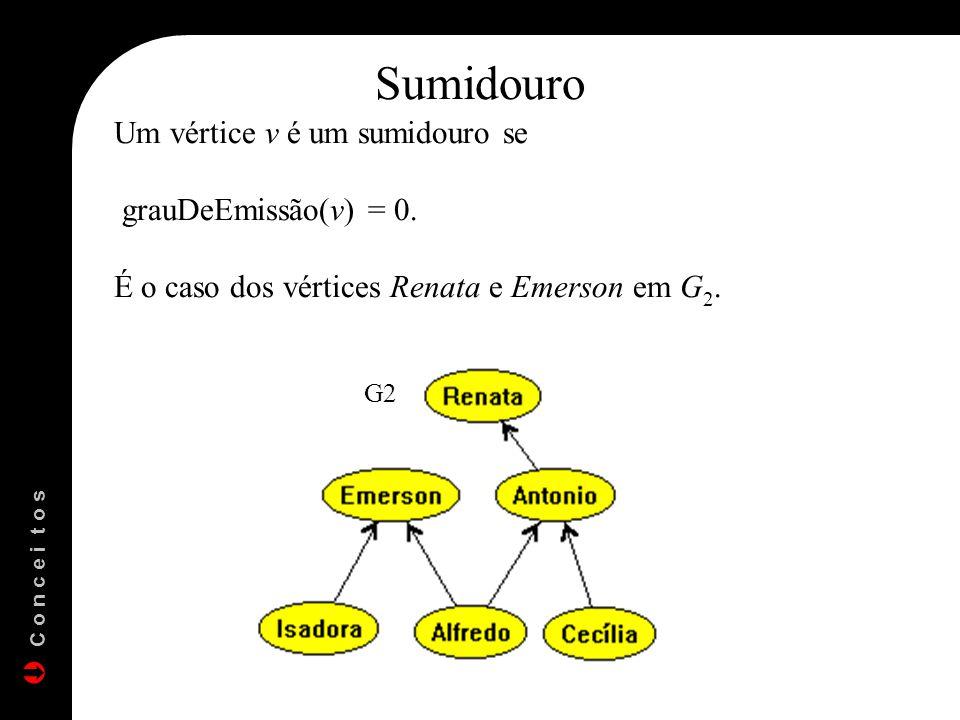Sumidouro Um vértice v é um sumidouro se grauDeEmissão(v) = 0.
