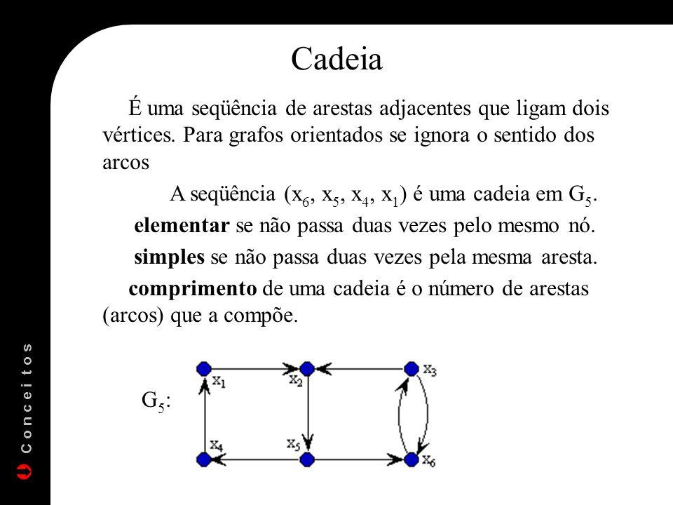 Cadeia É uma seqüência de arestas adjacentes que ligam dois vértices. Para grafos orientados se ignora o sentido dos arcos.