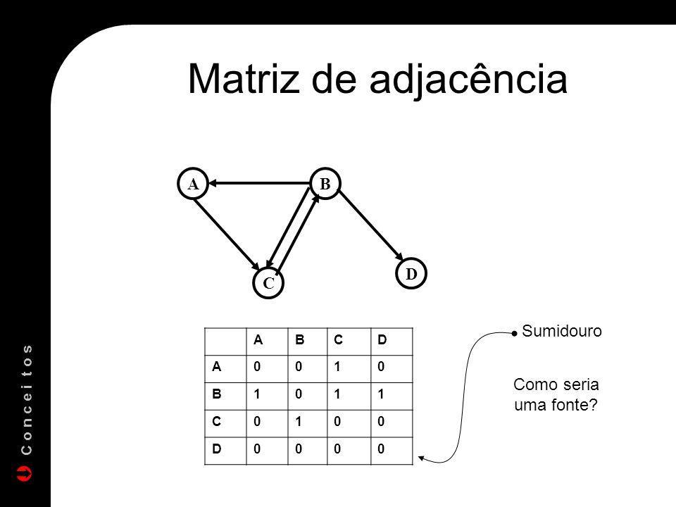 Matriz de adjacência A B C D Sumidouro Como seria uma fonte