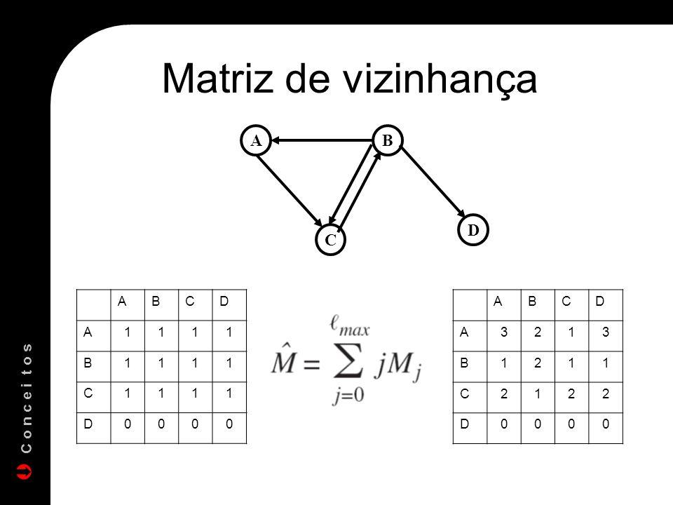 Matriz de vizinhança A B C D A B C D 1 A B C D 3 2 1 C o n c e i t o s