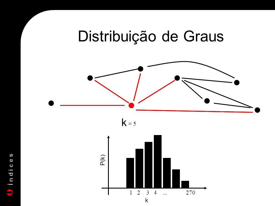 Distribuição de Graus k = 5 1 2 3 4 ... 270 P(k) Í n d i c e s k