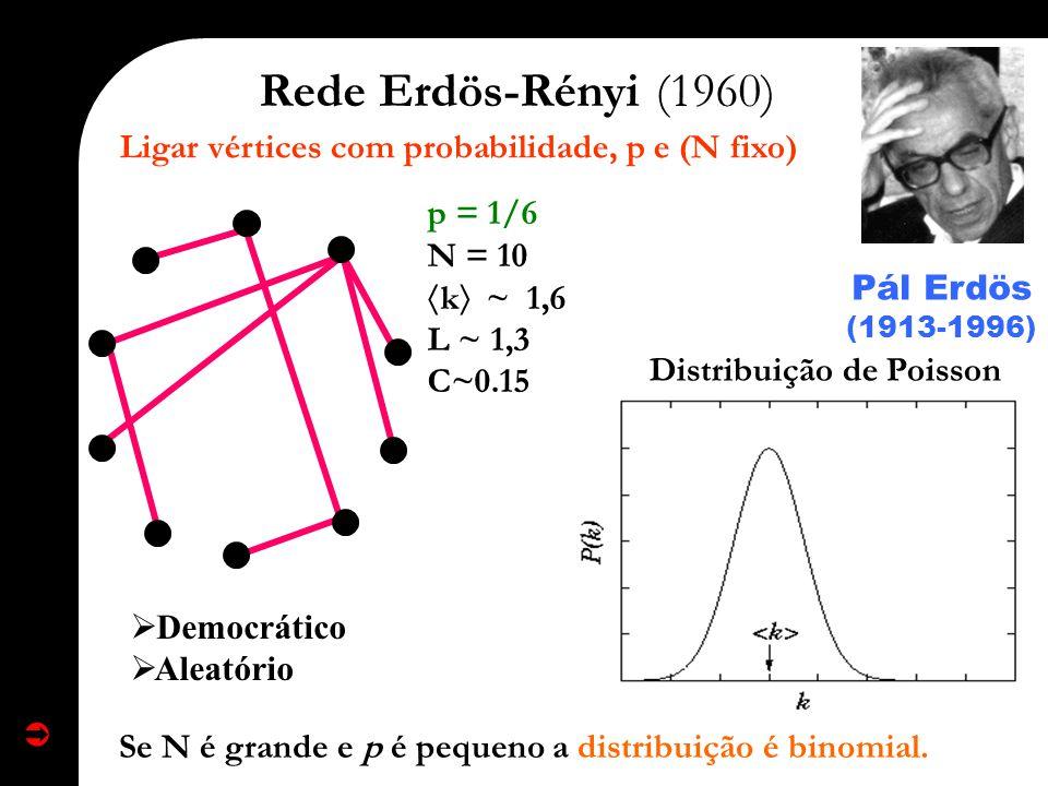 Ligar vértices com probabilidade, p e (N fixo)